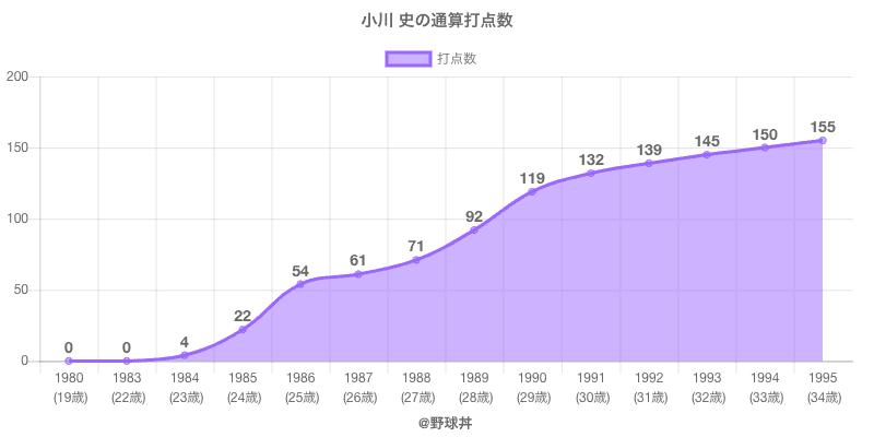 #小川 史の通算打点数