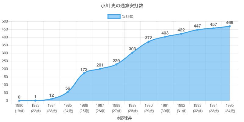 #小川 史の通算安打数