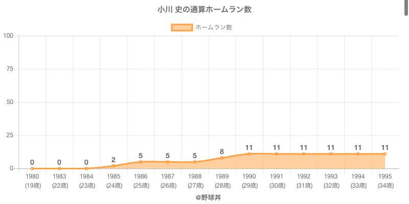 #小川 史の通算ホームラン数
