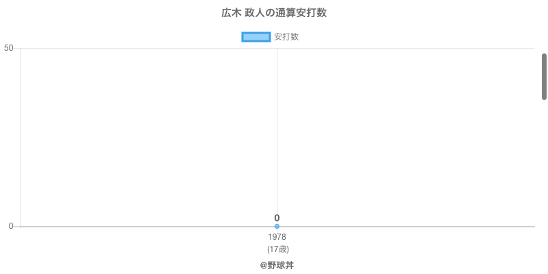 #広木 政人の通算安打数