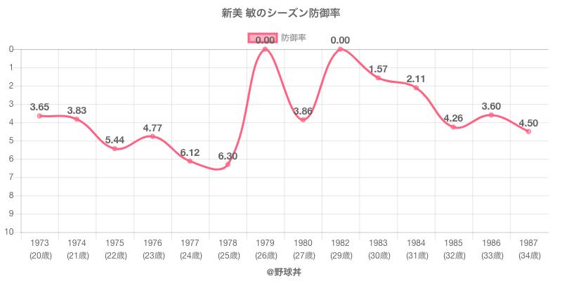 新美 敏のシーズン防御率