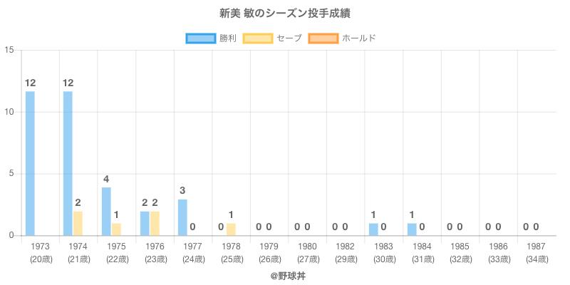#新美 敏のシーズン投手成績