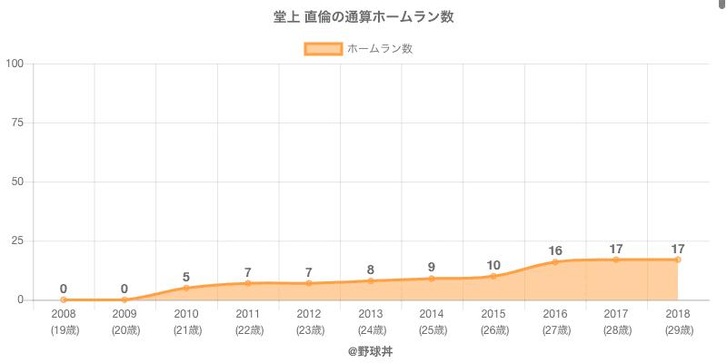 #堂上 直倫の通算ホームラン数