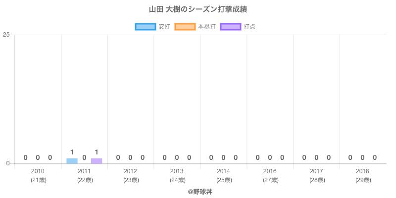 #山田 大樹のシーズン打撃成績