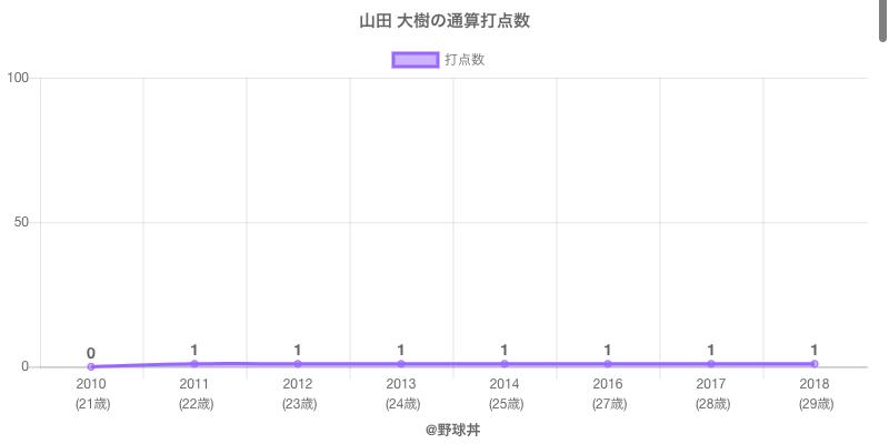#山田 大樹の通算打点数