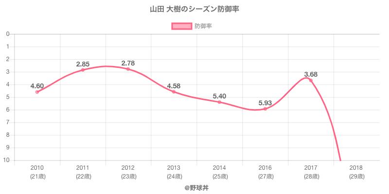 山田 大樹のシーズン防御率
