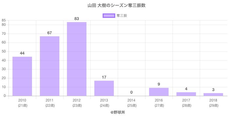 #山田 大樹のシーズン奪三振数