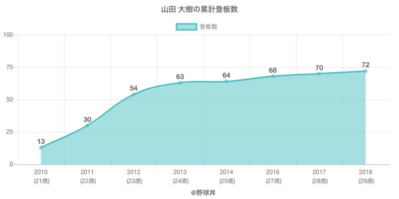 #山田 大樹の累計登板数