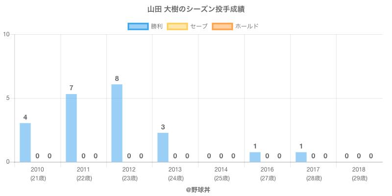 #山田 大樹のシーズン投手成績