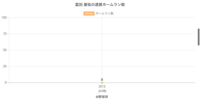 #冨田 康祐の通算ホームラン数