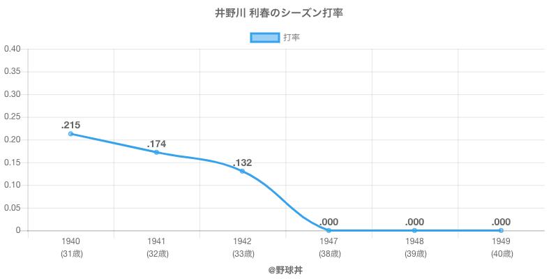 井野川 利春のシーズン打率