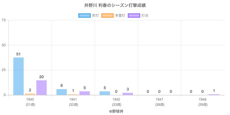 #井野川 利春のシーズン打撃成績