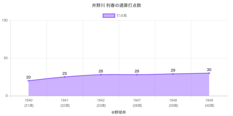 #井野川 利春の通算打点数