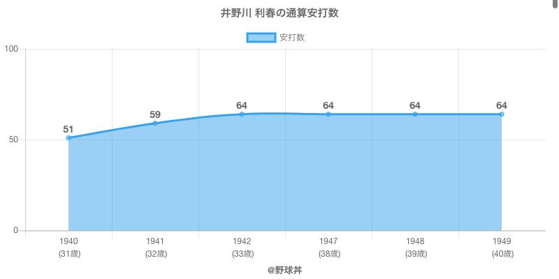 #井野川 利春の通算安打数