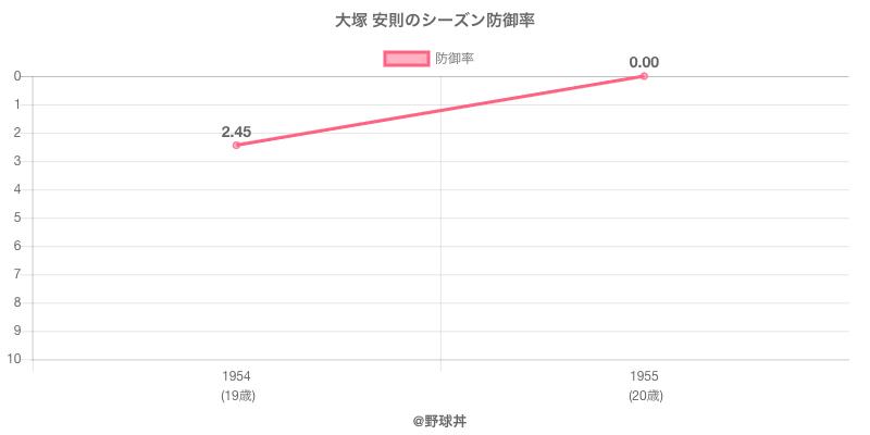 大塚 安則のシーズン防御率