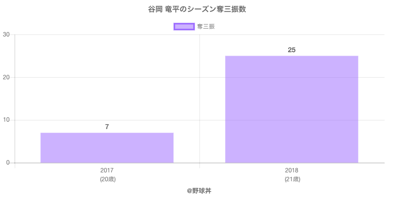 #谷岡 竜平のシーズン奪三振数