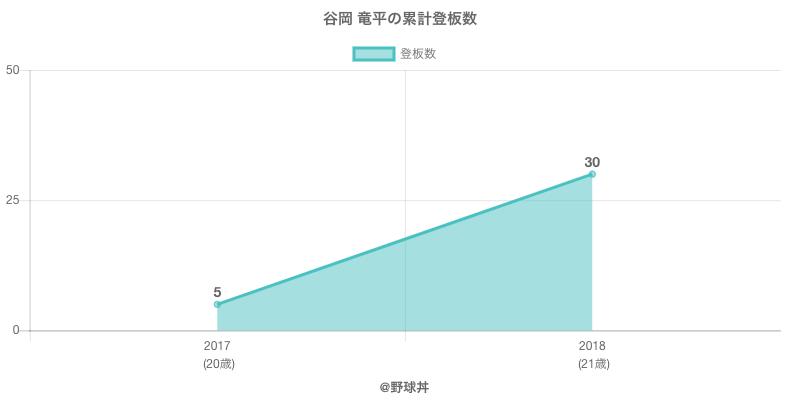 #谷岡 竜平の累計登板数