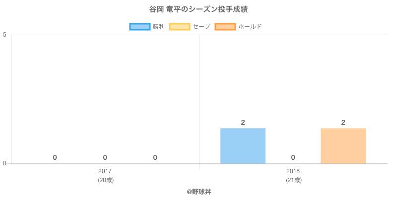 #谷岡 竜平のシーズン投手成績