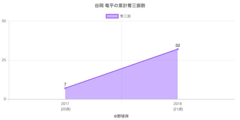 #谷岡 竜平の累計奪三振数