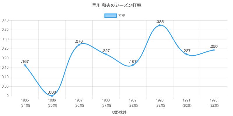 早川 和夫のシーズン打率