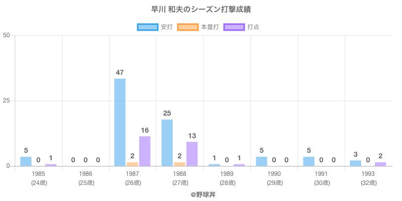 #早川 和夫のシーズン打撃成績