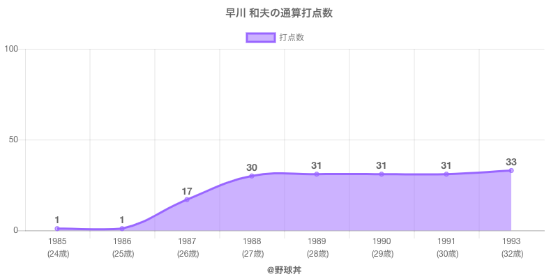 #早川 和夫の通算打点数