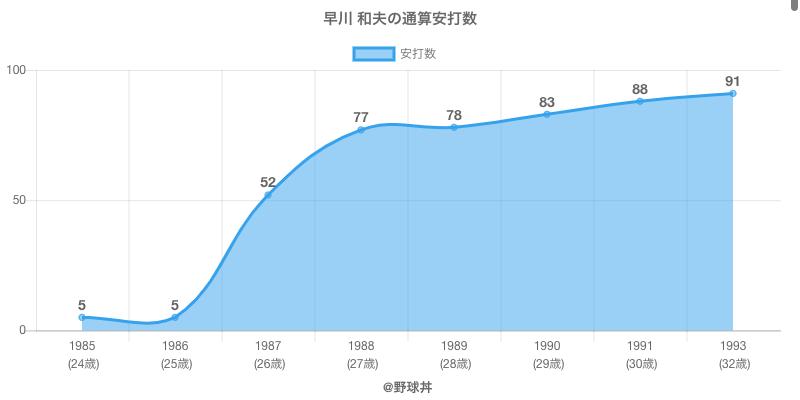 #早川 和夫の通算安打数