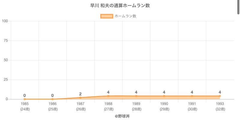 #早川 和夫の通算ホームラン数