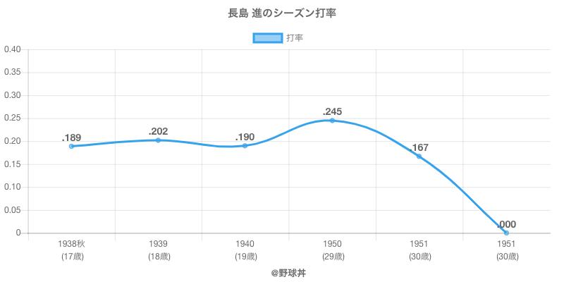 長島 進のシーズン打率