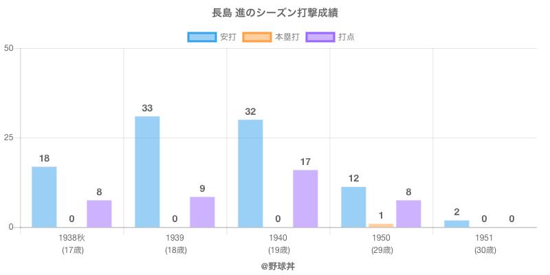 #長島 進のシーズン打撃成績