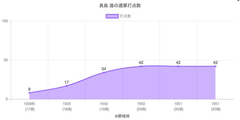 #長島 進の通算打点数