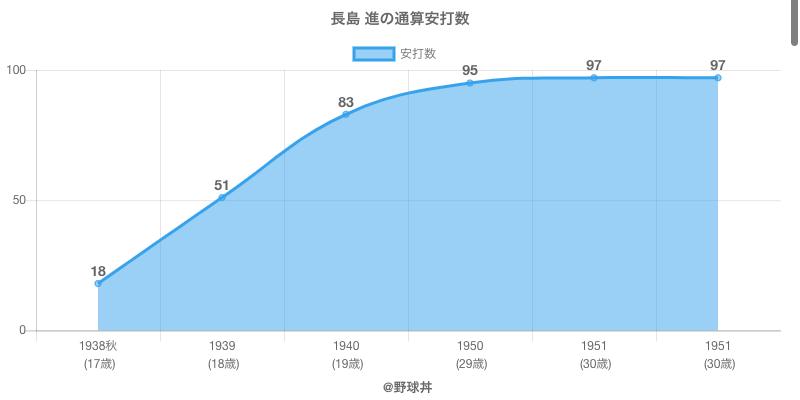 #長島 進の通算安打数