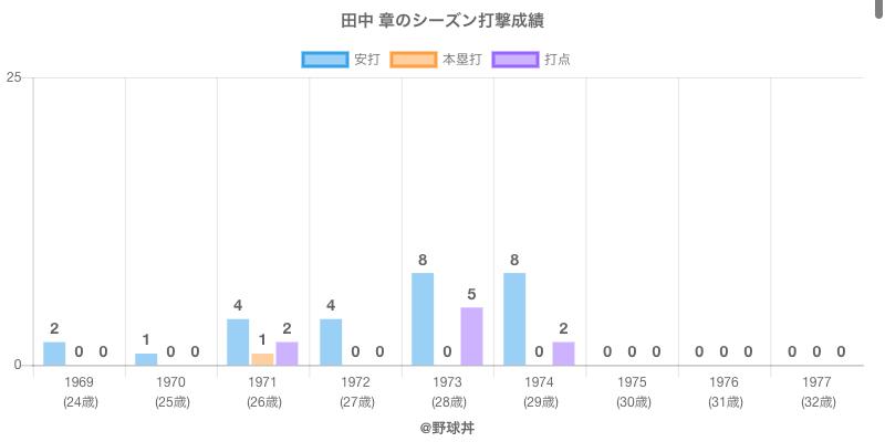 #田中 章のシーズン打撃成績