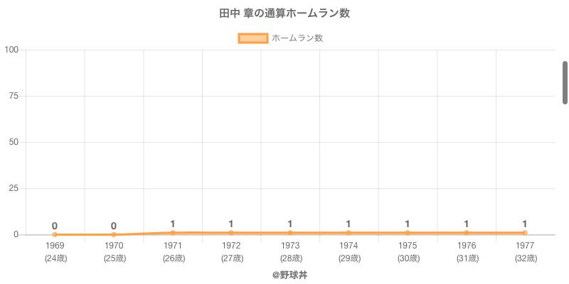 #田中 章の通算ホームラン数