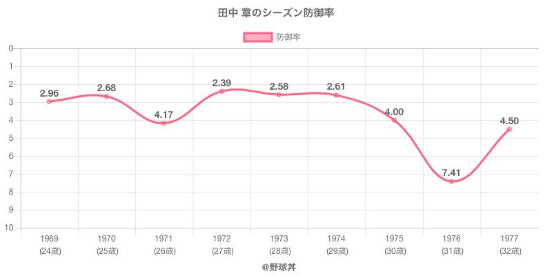 田中 章のシーズン防御率