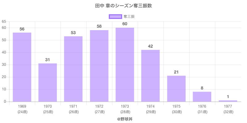 #田中 章のシーズン奪三振数