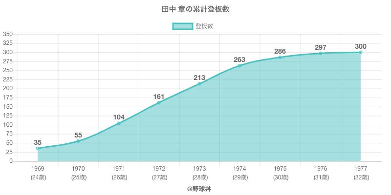 #田中 章の累計登板数