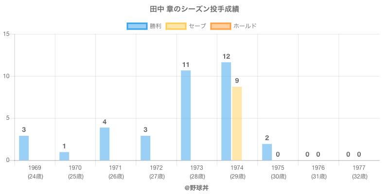 #田中 章のシーズン投手成績