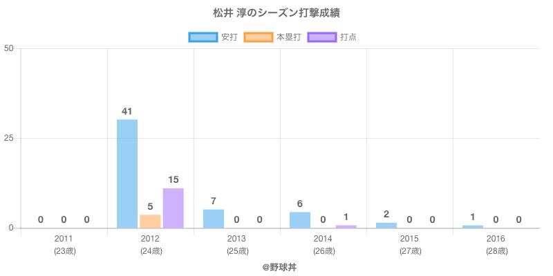 #松井 淳のシーズン打撃成績
