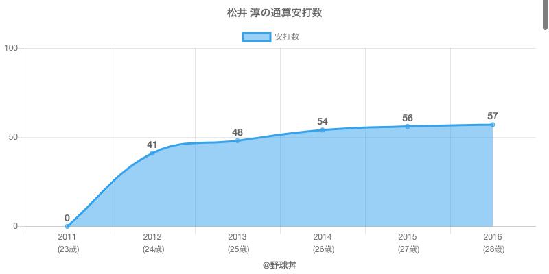 #松井 淳の通算安打数