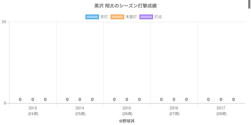 #黒沢 翔太のシーズン打撃成績