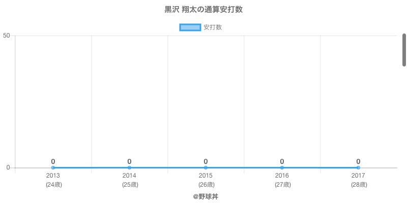 #黒沢 翔太の通算安打数
