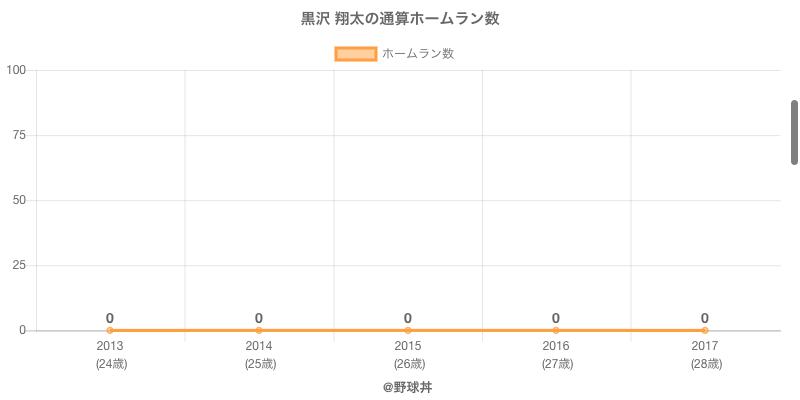 #黒沢 翔太の通算ホームラン数
