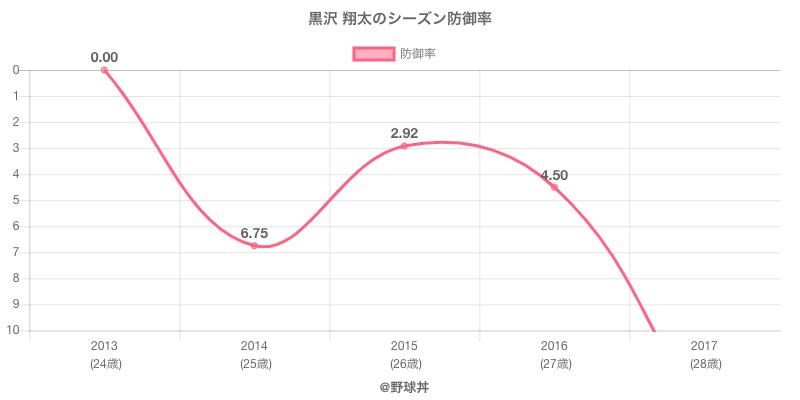 黒沢 翔太のシーズン防御率
