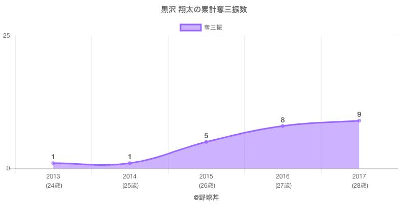 #黒沢 翔太の累計奪三振数