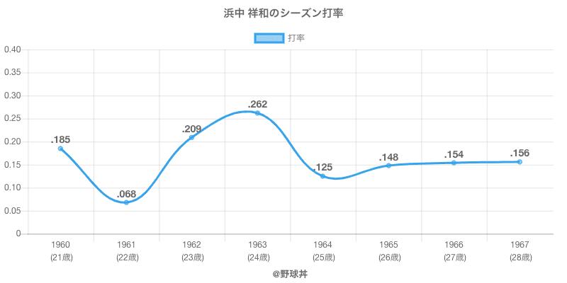 浜中 祥和のシーズン打率