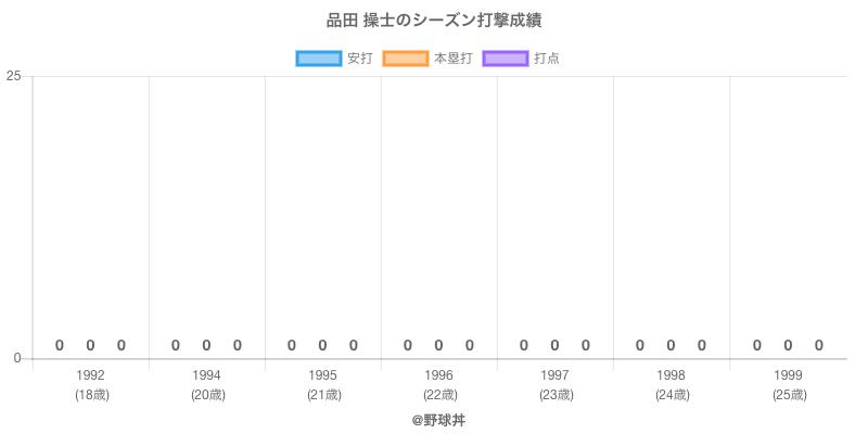 #品田 操士のシーズン打撃成績