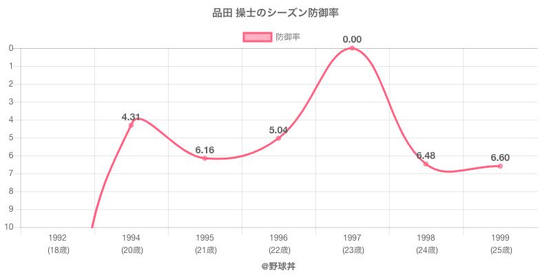 品田 操士のシーズン防御率
