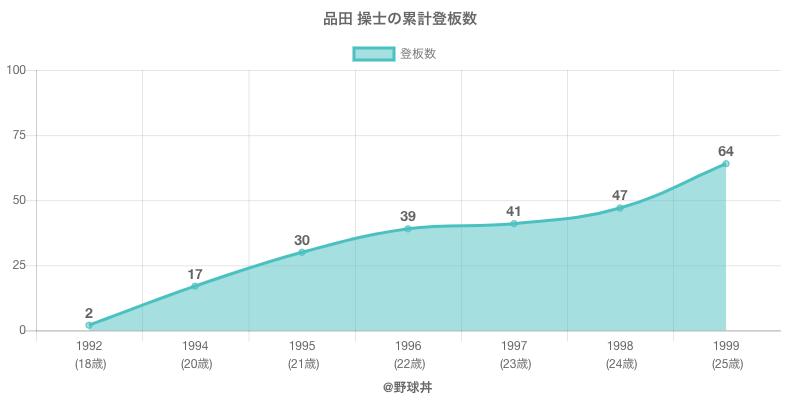 #品田 操士の累計登板数