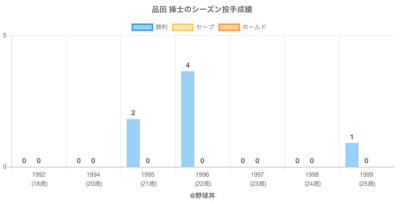 #品田 操士のシーズン投手成績